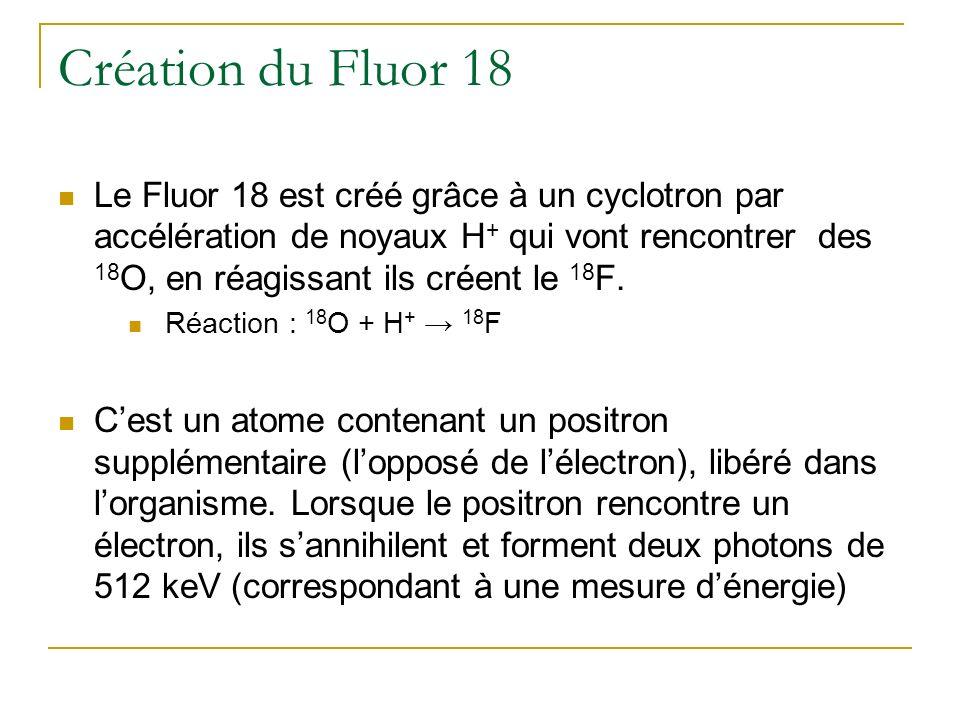 Création du Fluor 18