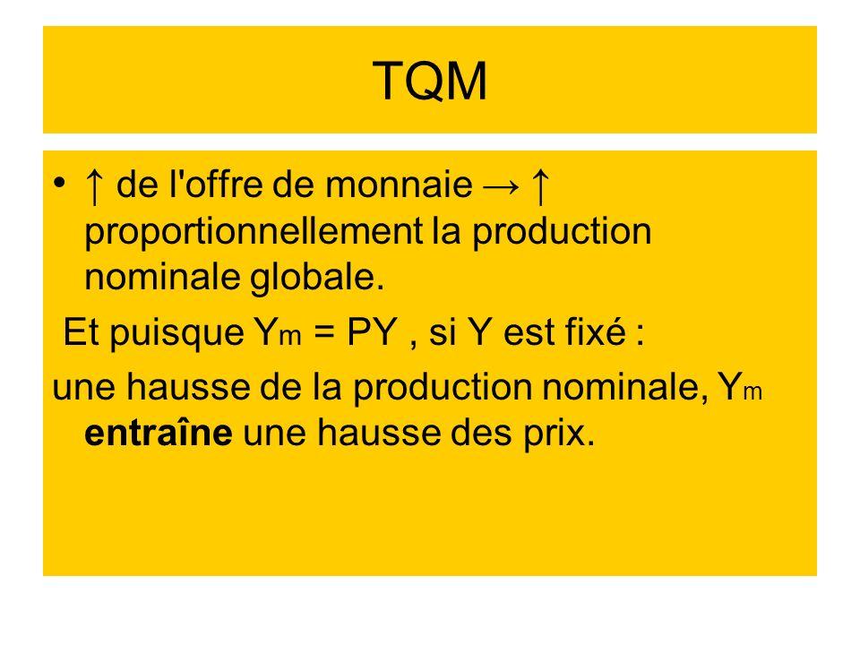 TQM ↑ de l offre de monnaie → ↑ proportionnellement la production nominale globale. Et puisque Ym = PY , si Y est fixé :