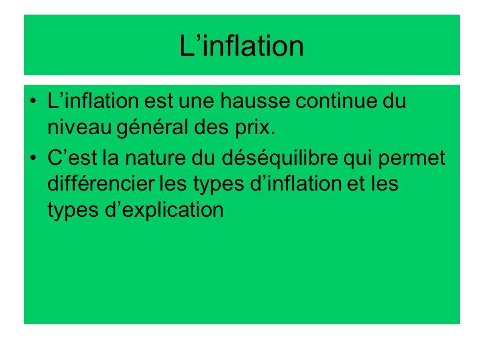 L'inflationL'inflation est une hausse continue du niveau général des prix.