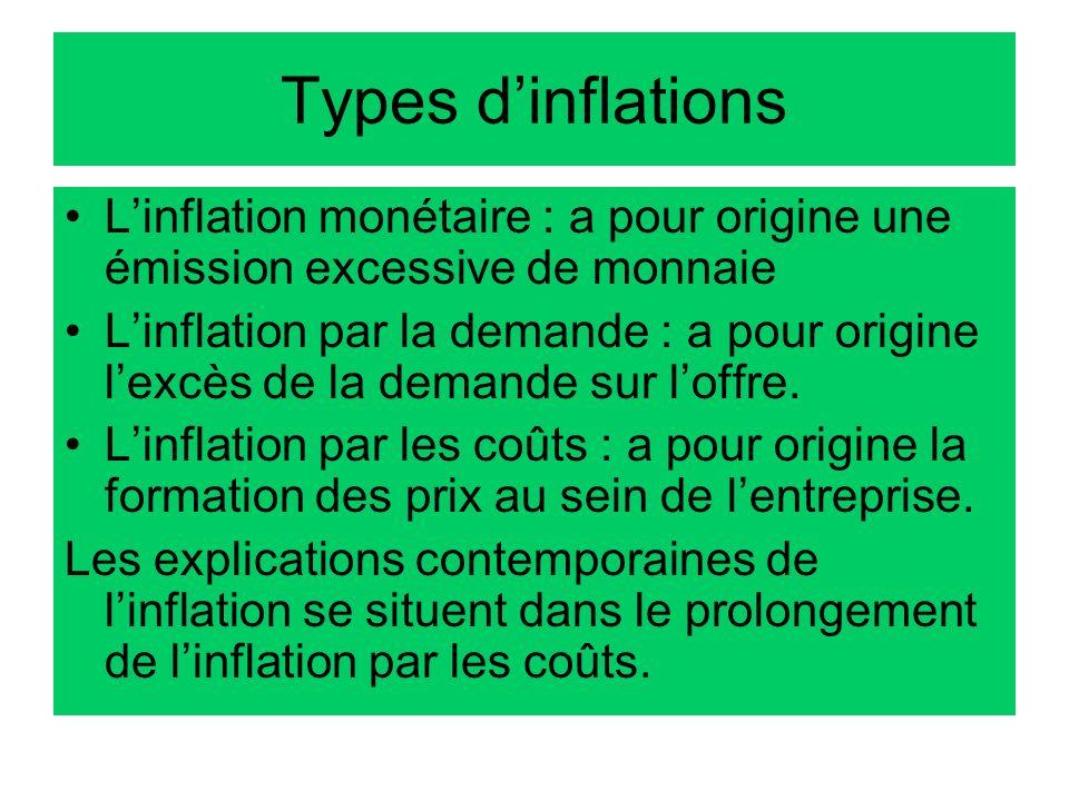 Types d'inflationsL'inflation monétaire : a pour origine une émission excessive de monnaie.