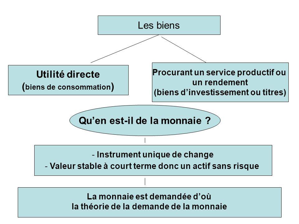 Utilité directe (biens de consommation) Qu'en est-il de la monnaie
