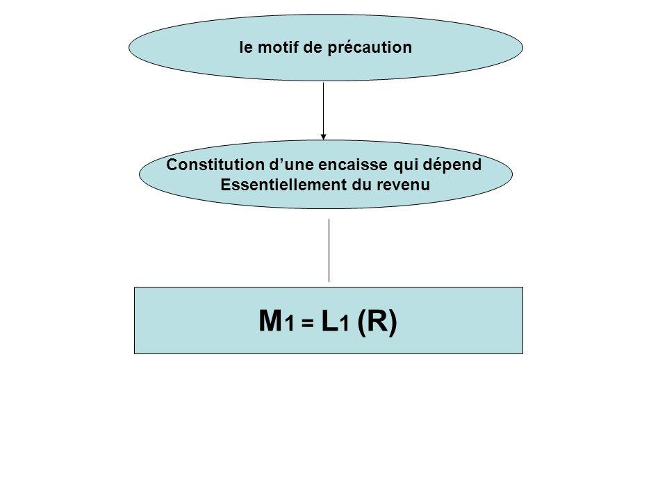 Constitution d'une encaisse qui dépend Essentiellement du revenu
