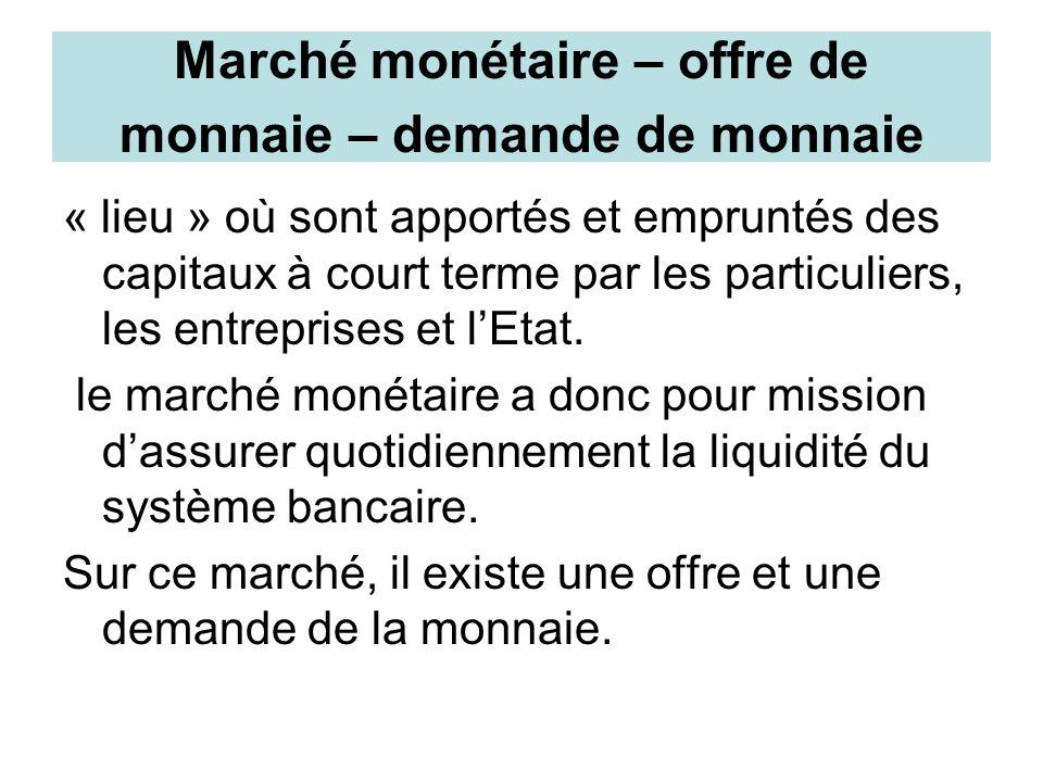 Marché monétaire – offre de monnaie – demande de monnaie