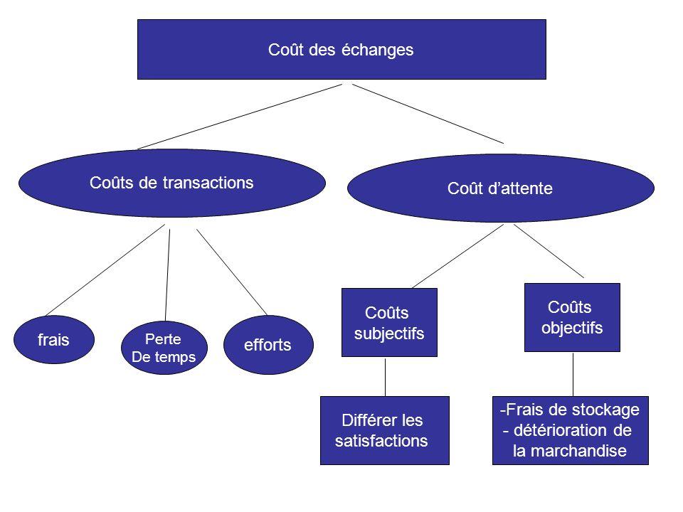 Coût des échanges Coûts de transactions Coût d'attente Coûts Coûts