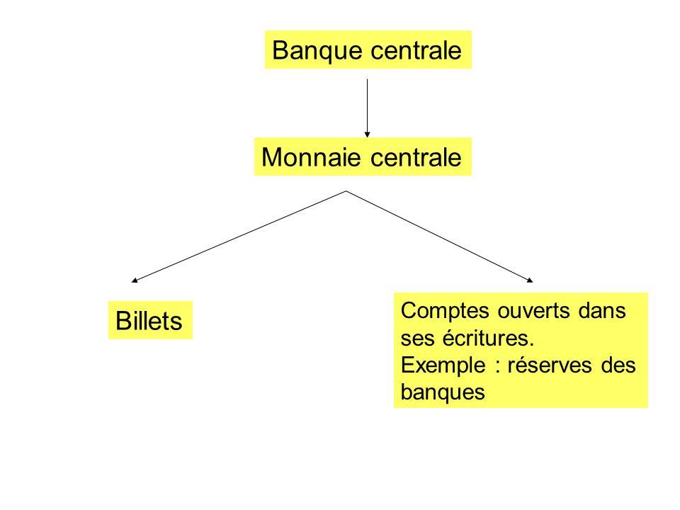 Banque centrale Monnaie centrale Billets