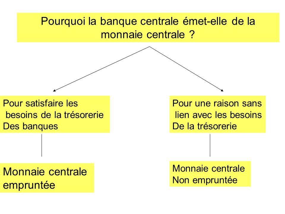 Pourquoi la banque centrale émet-elle de la monnaie centrale