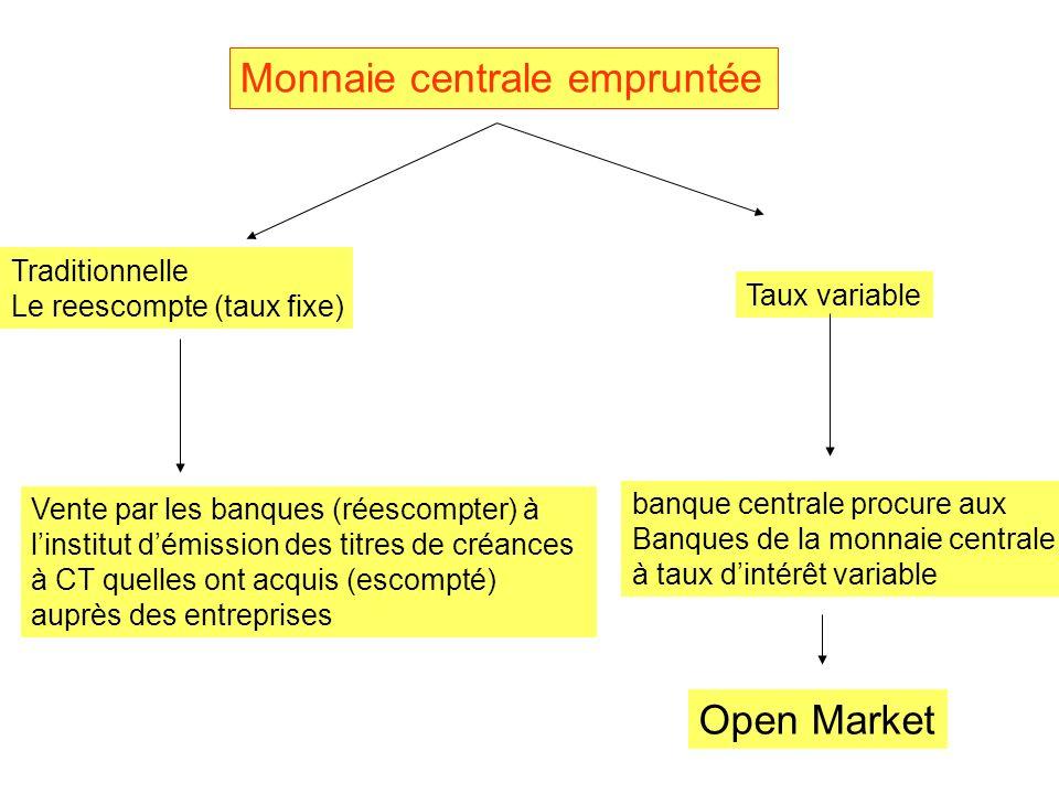 Monnaie centrale empruntée