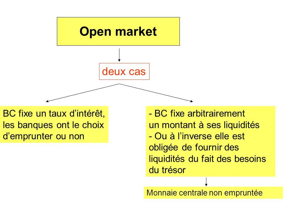 Open market deux cas BC fixe un taux d'intérêt,