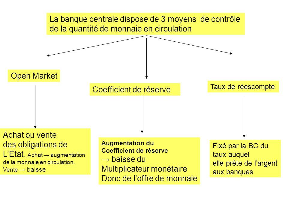 La banque centrale dispose de 3 moyens de contrôle