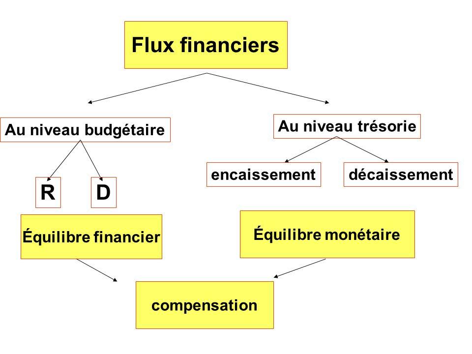 Flux financiers R D Au niveau trésorie Au niveau budgétaire