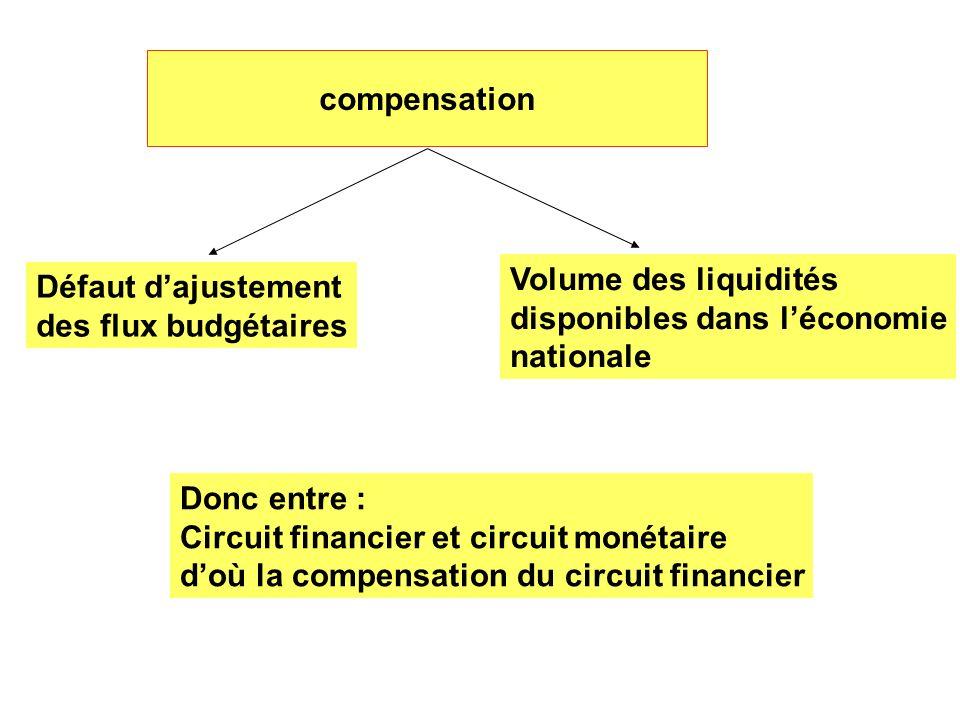 compensationVolume des liquidités. disponibles dans l'économie. nationale. Défaut d'ajustement. des flux budgétaires.
