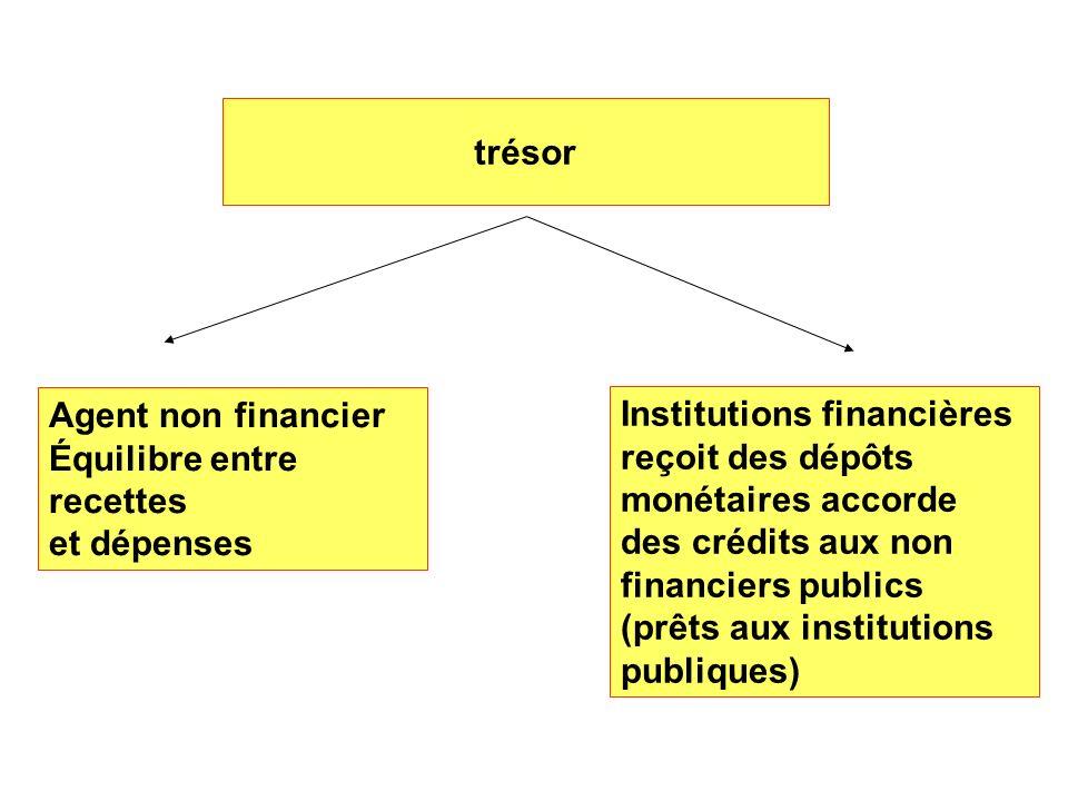 trésor Agent non financier. Équilibre entre recettes. et dépenses. Institutions financières.