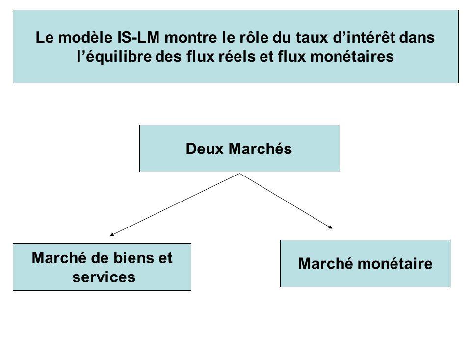 Le modèle IS-LM montre le rôle du taux d'intérêt dans