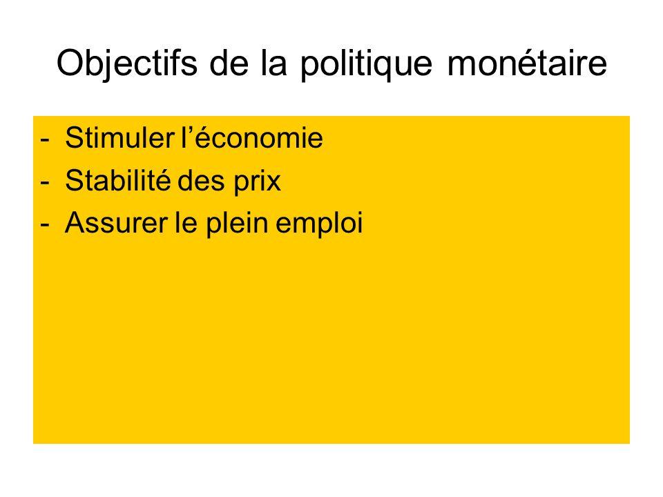 Objectifs de la politique monétaire