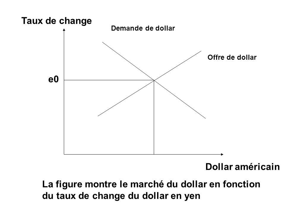 La figure montre le marché du dollar en fonction