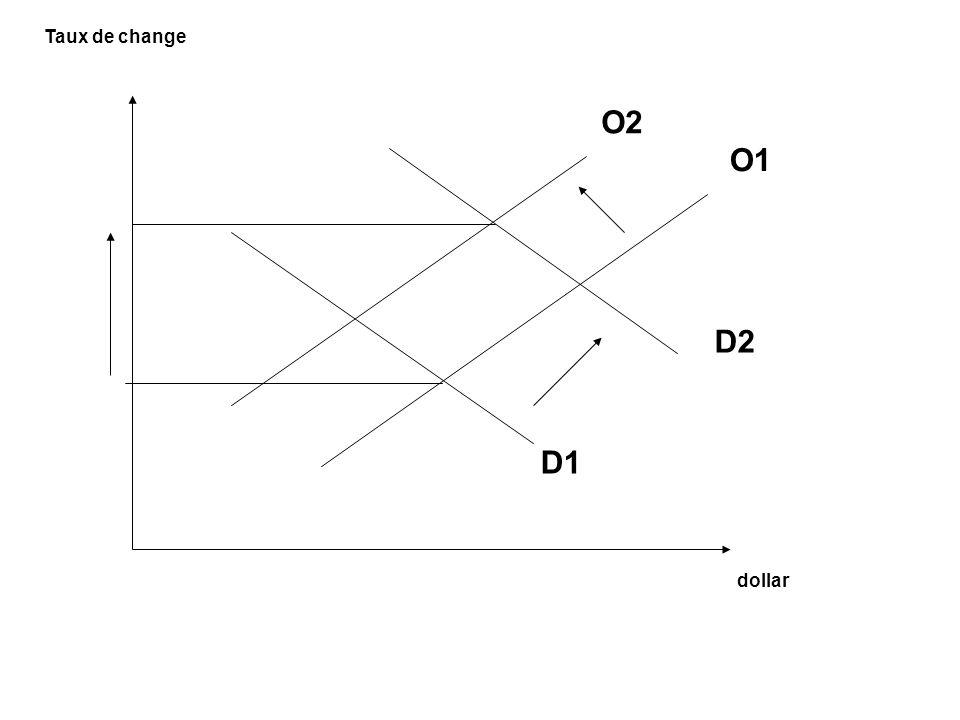 Taux de change O2 O1 D2 D1 dollar