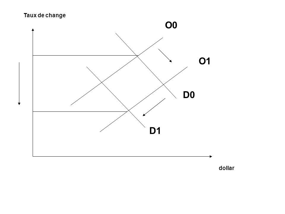 Taux de change O0 O1 D0 D1 dollar