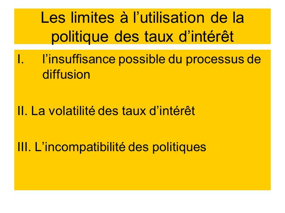 Les limites à l'utilisation de la politique des taux d'intérêt