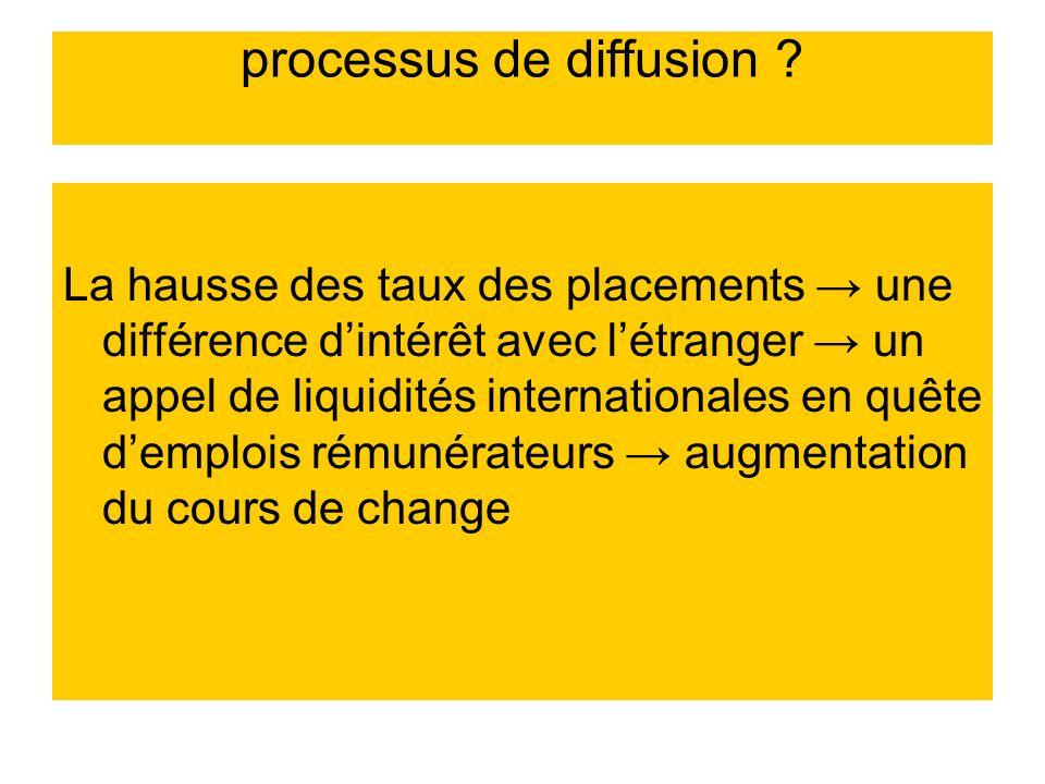 processus de diffusion