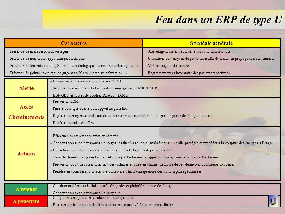 Feu dans un ERP de type U Caractères Stratégie générale Alerte Accès
