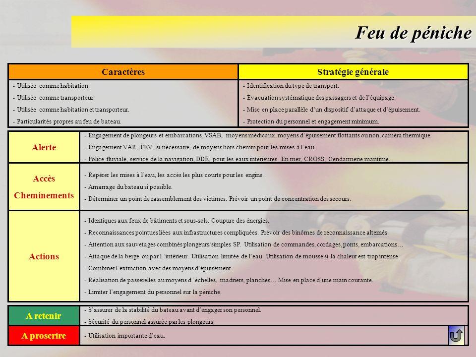 Feu de péniche Caractères Stratégie générale Alerte Accès Cheminements