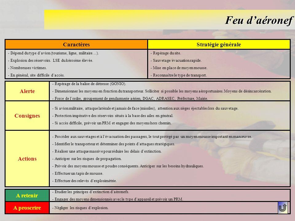 Feu d'aéronef Caractères Stratégie générale Alerte Consignes Actions