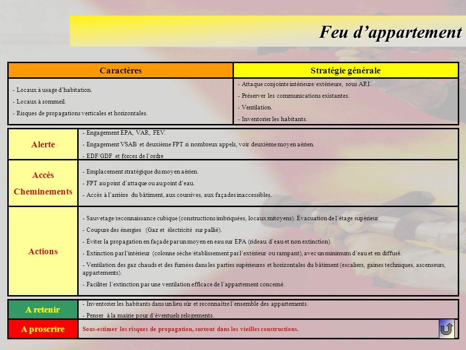 Feu d'appartement Caractères Stratégie générale Alerte Accès