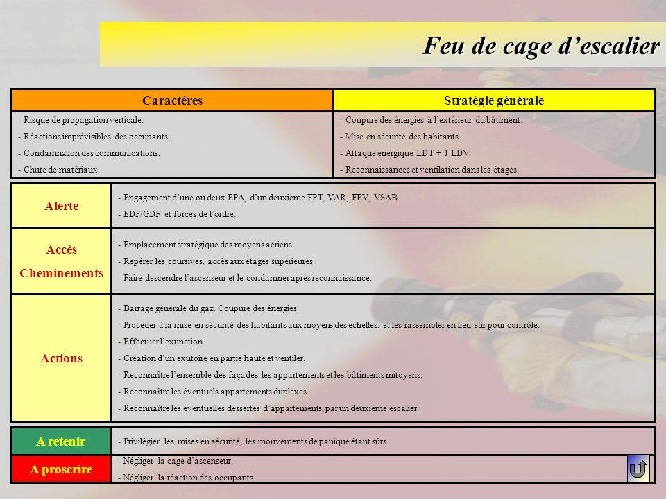 Feu de cage d'escalier Caractères Stratégie générale Alerte Accès