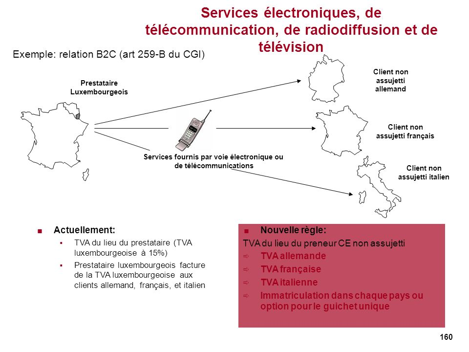 Services électroniques, de télécommunication, de radiodiffusion et de télévision