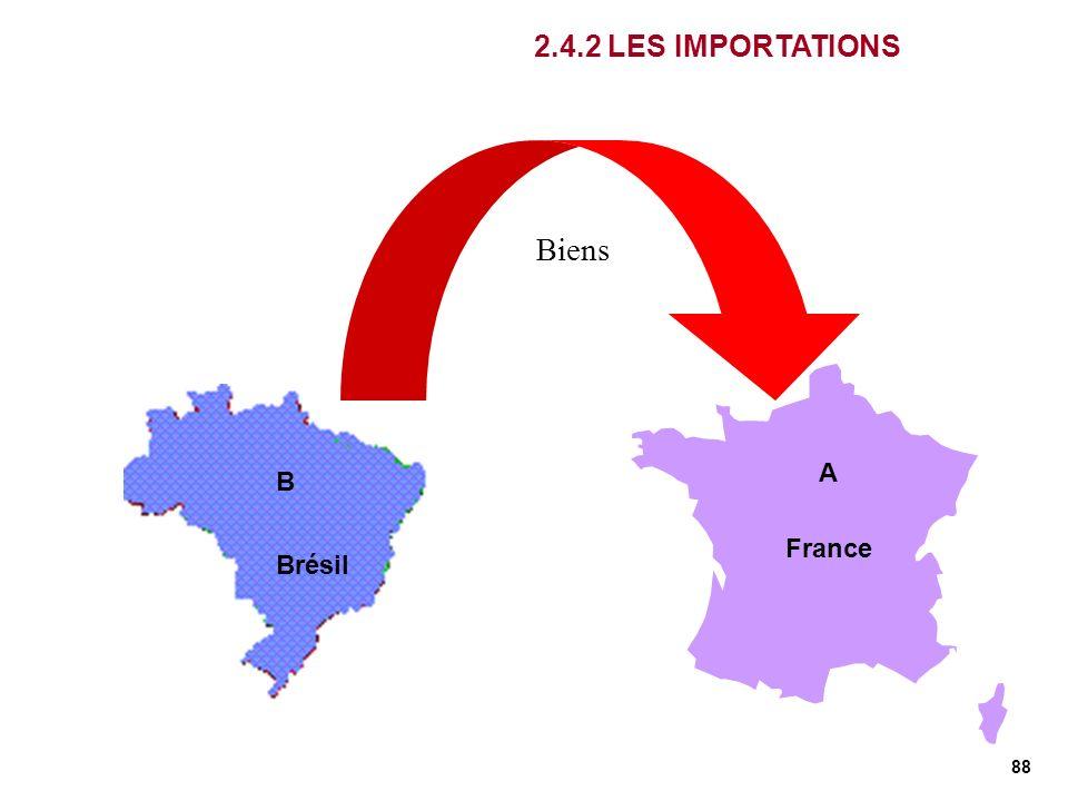 2.4.2 LES IMPORTATIONS Biens A B France France Brésil