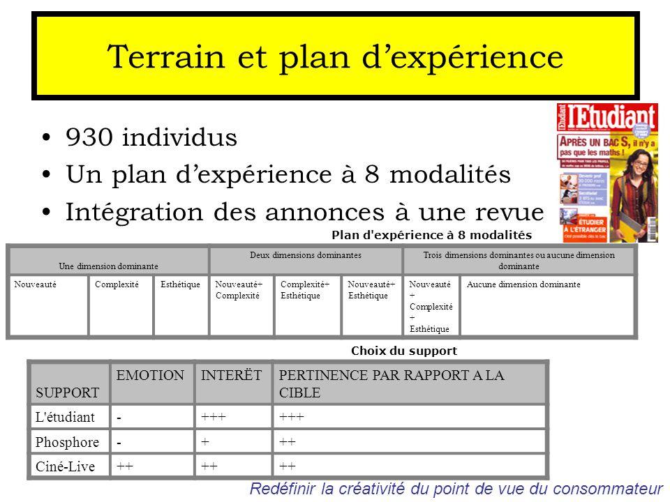 Terrain et plan d'expérience