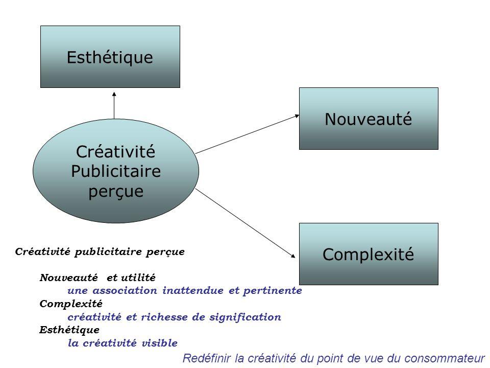 Esthétique Nouveauté Créativité Publicitaire perçue Complexité