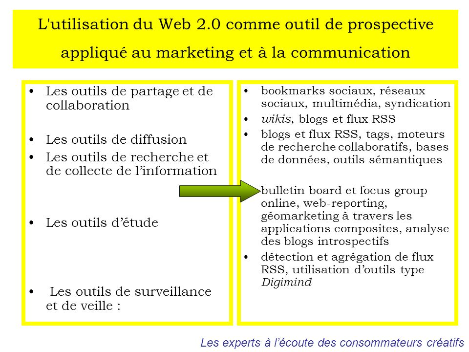 L utilisation du Web 2.0 comme outil de prospective appliqué au marketing et à la communication