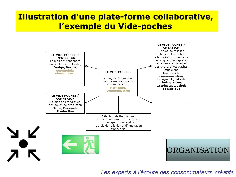 Illustration d'une plate-forme collaborative,