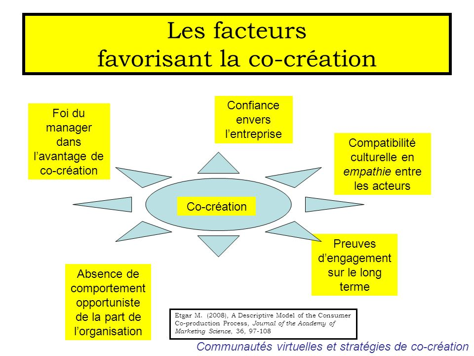 Les facteurs favorisant la co-création
