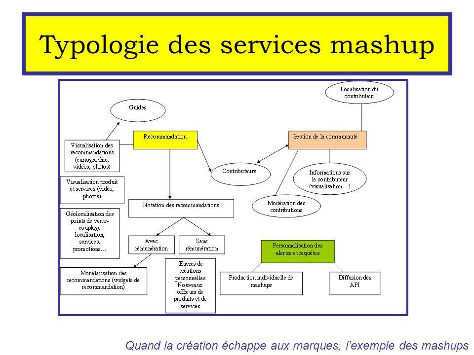 Typologie des services mashup