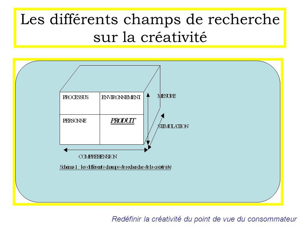 Les différents champs de recherche sur la créativité