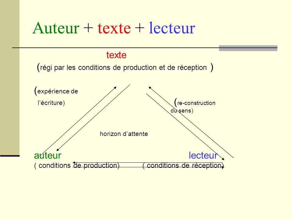 Auteur + texte + lecteur