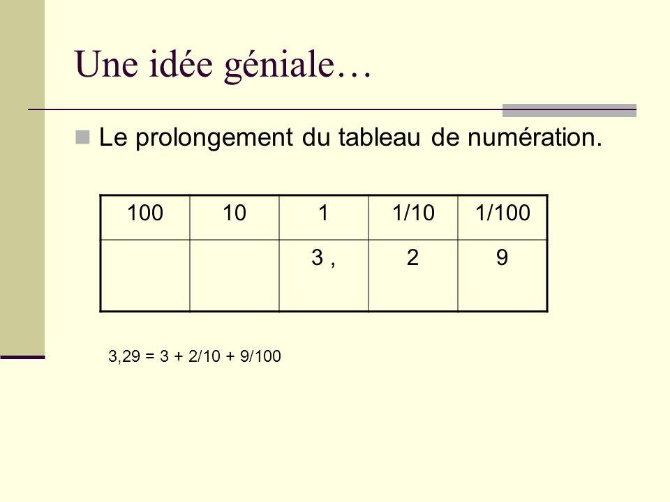 Une idée géniale… Le prolongement du tableau de numération. 100 10 1