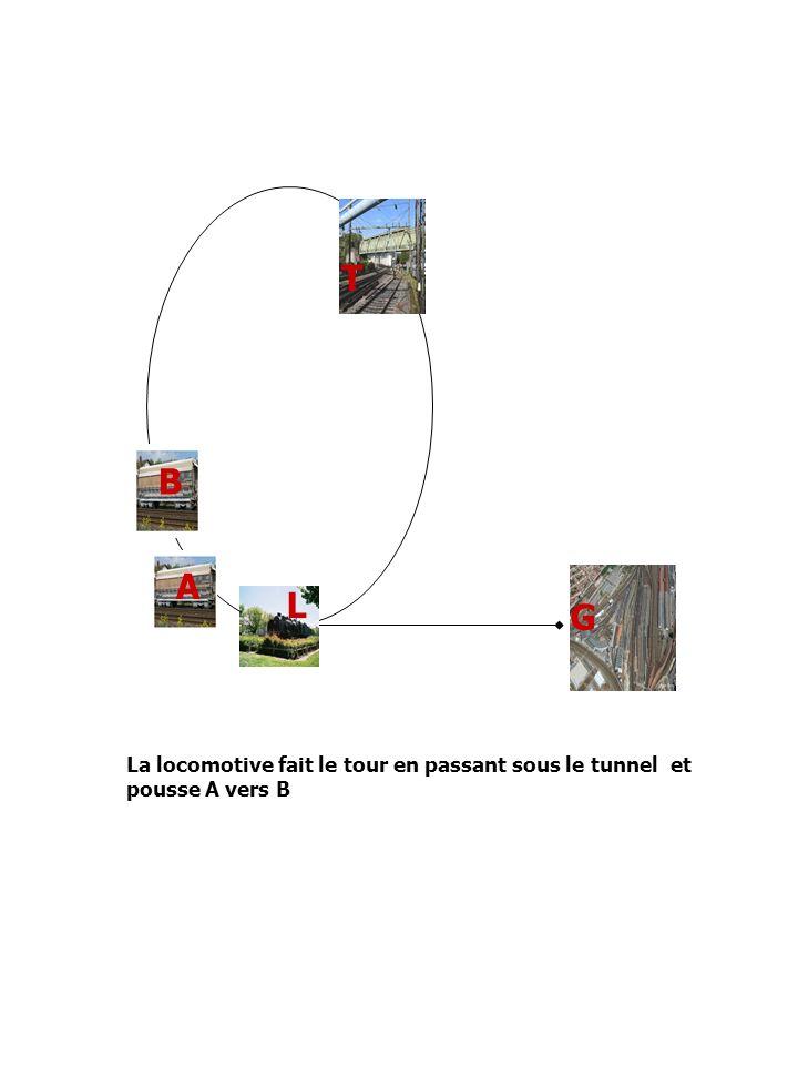 T B A G L La locomotive fait le tour en passant sous le tunnel et pousse A vers B