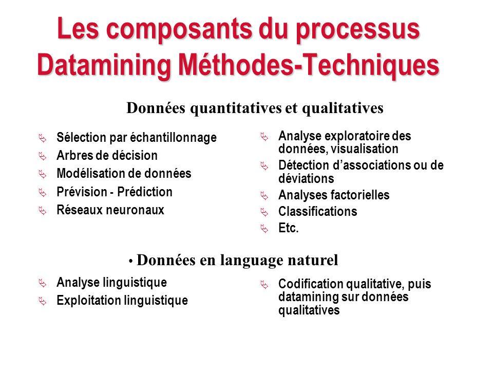 Les composants du processus Datamining Méthodes-Techniques