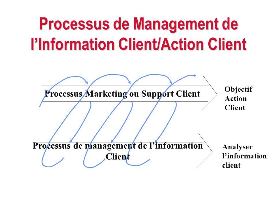Processus de Management de l'Information Client/Action Client