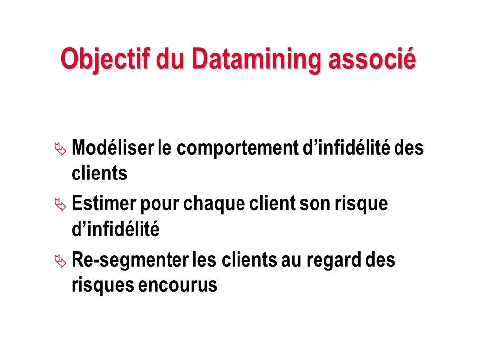 Objectif du Datamining associé