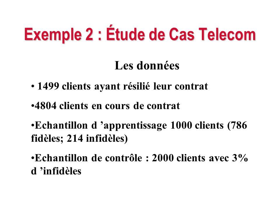 Exemple 2 : Étude de Cas Telecom