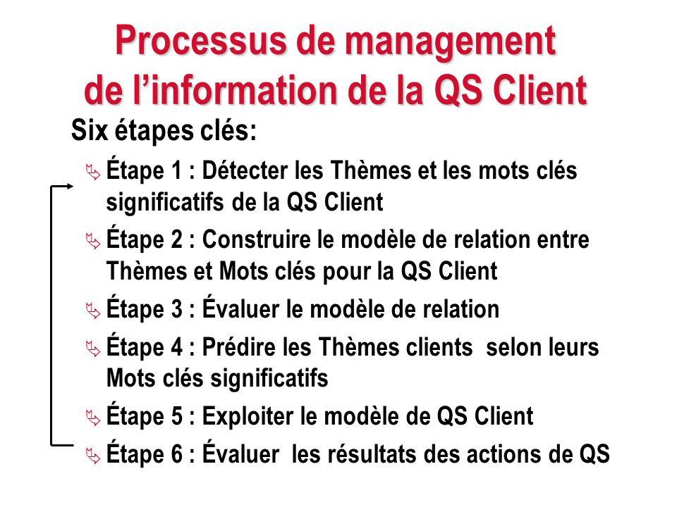 Processus de management de l'information de la QS Client