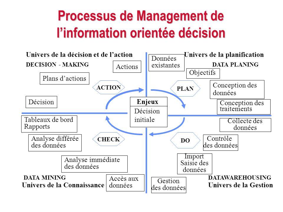 Processus de Management de l'information orientée décision