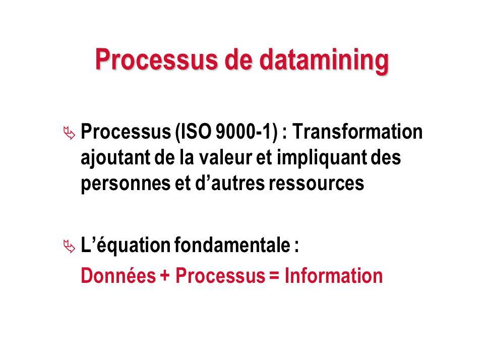 Processus de datamining