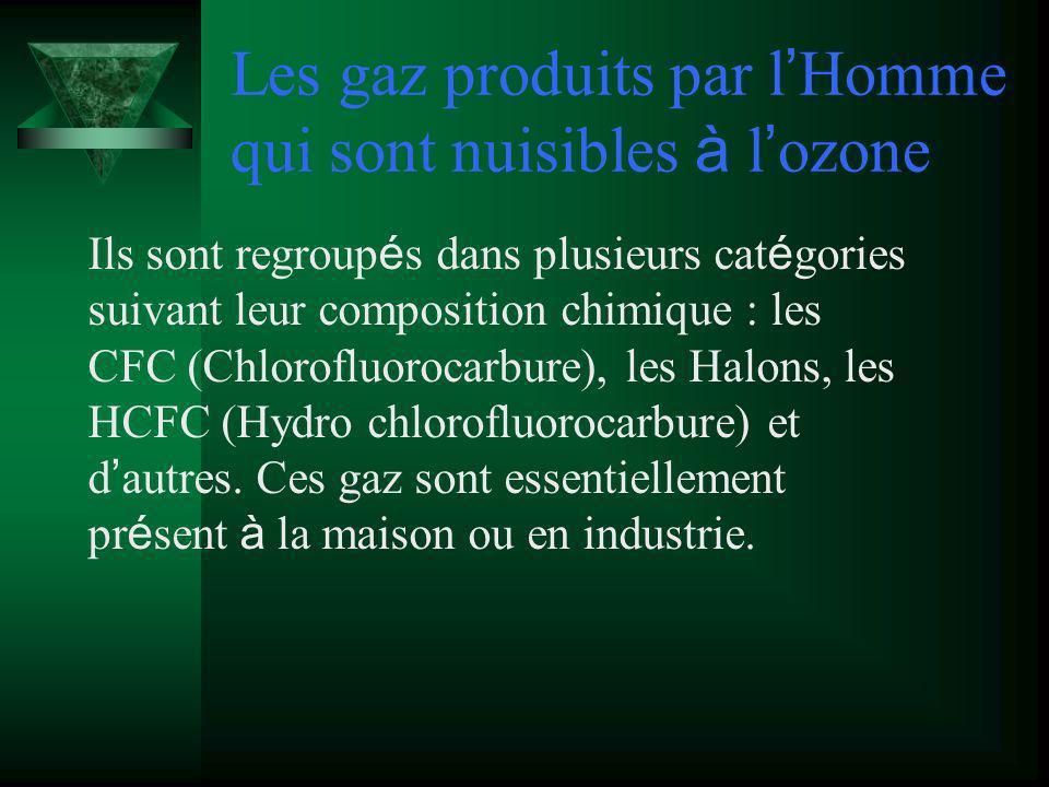 Les gaz produits par l'Homme qui sont nuisibles à l'ozone