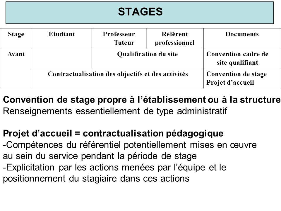 Contractualisation des objectifs et des activités