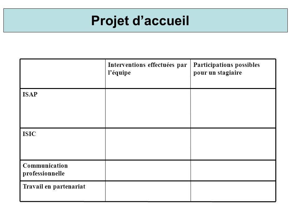 Projet d'accueil Travail en partenariat Communication professionnelle